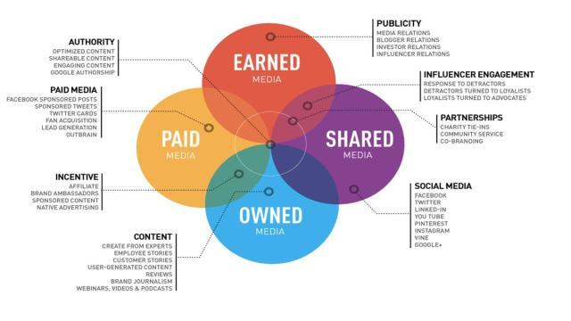 PESO Marketing Model